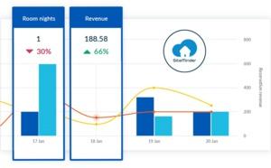 "Veille concurrentielle : SiteMinder lance son nouvel outil, ""Insights"""