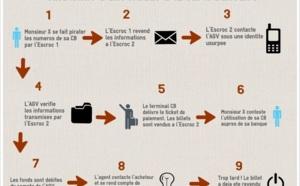 """Fraudes carte bancaire : les escrocs ont un système de """"poupées russes"""" bien rodé"""