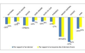France : la fréquentation des domaines skiables a chuté de 16% lors de la saison 2019/2020