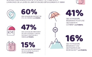 Vacances estivales : les Français préfèrent la Région SUD !