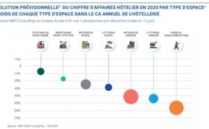 L'hôtellerie pourrait enregistrer - 42%de chiffre d'affaires sur l'année 2020