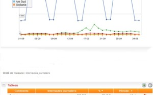TourMaG.com : plus de 20% des visites de pays étrangers, les US progressent de 5% !