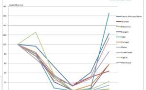 Bourse des Vols : l'Italie et la Tunisie se repositionnent dans les ventes estivales