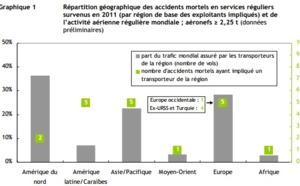 Aérien : 367 passagers sont décédés dans des accidents en 2011