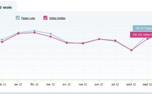 Audience : avec 350 103 visites, TourMaG pète les compteurs en octobre 2012 !
