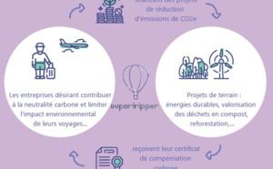 Compensation carbone : Supertripper s'associe à GoodPlanet