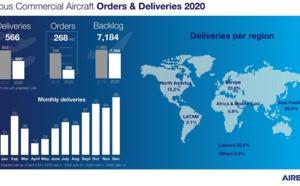 Airbus : au niveau des commandes, quel est le bilan de l'année 2020 ?