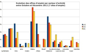 Baromètre (BET) : 51% des employeurs ne recruteront pas dans les prochains mois