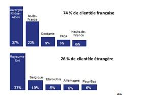 Fréquentation touristique en baisse dans les stations de l'Isère