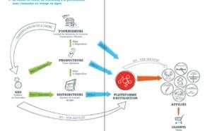 Marketing à la performance : état des lieux du secteur du voyage en ligne