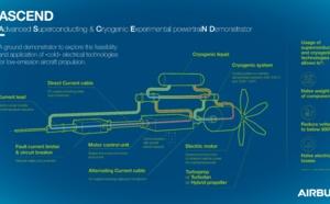 Aérien : Qu'est ce que la technologie ASCEND testée par Airbus ?