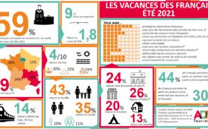 Saison été 2021 France : fréquentation en hausse par rapport à 2020, mais en retrait par rapport à 2019