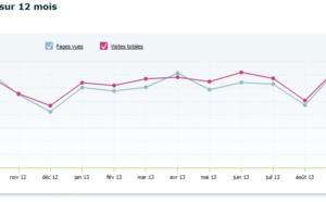 """Audience : TourMaG.com a réalisé un """"carton"""" (+47,36%) en septembre 2013"""