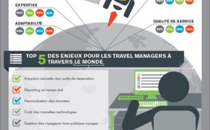 Voyages d'affaires : le reporting au coeur des enjeux des travels managers