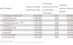 E-tourisme : Voyages-sncf.com, site le plus consulté au 4ème trimestre 2013