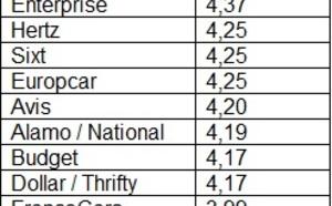 Location de voitures : Enterprise, meilleur taux de satisfaction client en 2013