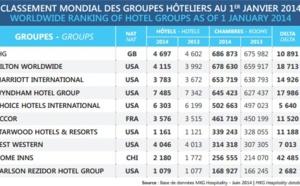 Hôtels : IHG reste le 1er groupe mondial au 1er janvier 2014