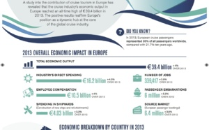 La croisière a injecté plus d'un milliard d'euros dans l'économie française