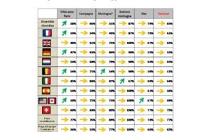 Eté 2014 : les professionnels français du tourisme plutôt confiants