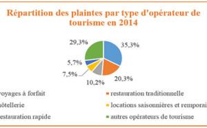 DGCCRF : 5,5% des plaintes des consommateurs concernent le Tourisme