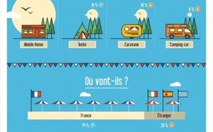 Eté 2014 : 1 Français sur 4 en congés restera chez lui