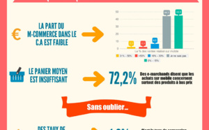 M-commerce : les e-commerçants restent frileux
