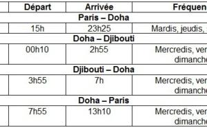 Qatar Airways lance des vols Doha-Djibouti
