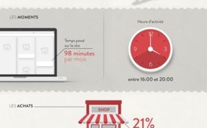 Pinterest et les marques en infographie