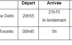 Air Canada : vols Toronto-New Delhi dès le 1er novembre 2015