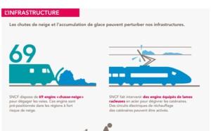 """SNCF : déploiement du """"Plan Grand Froid"""" pour l'Hiver 2014/2015"""