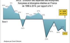 Conventions et séminaires : les entreprises françaises ont dépensé 5,2 % de moins en 2014