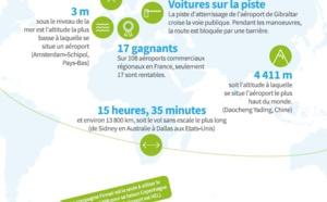 Infographie : 22 anecdotes inédites sur le transport aérien