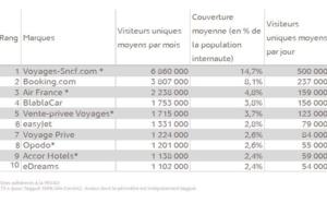 Le top 10 des sites de tourisme en ligne les plus visités en France