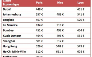 Emirates : vente flash sur 10 destinations au départ de Paris, Nice ou Lyon