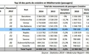 Marseille : +10,4 % de croisièristes accueillis en 2014