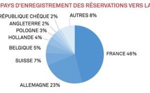 Interhome : la Côte d'Azur est la destination française préférée des clients du groupe