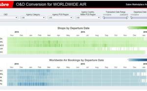 Sabre promet un meilleur yield management pour les compagnies aériennes