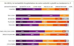 E-commerce: la fidélisation augmente la rentabilité