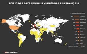 Les Français ne partent pas beaucoup en voyage à l'étranger