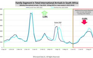 Afrique du Sud : les arrivées de familles chutent avec les nouvelles formalités d'entrée