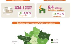 Gîtes de France : volume d'affaires en hausse de 7,02 % en 2015