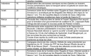 Sécurité Sans Frontières publie son baromètre de février