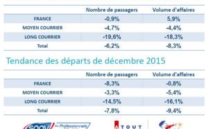 L'Espagne et le Portugal ont eu la cote en agences de voyages en décembre 2015