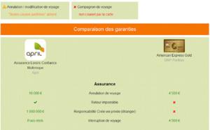 April CB : comparateur des garanties de l'assureur avec celles des cartes bancaires