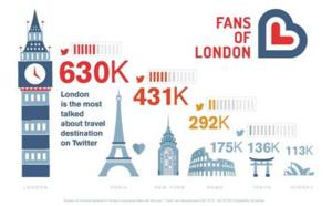 Londres est la destination touristique mondiale la plus mentionnée sur Twitter