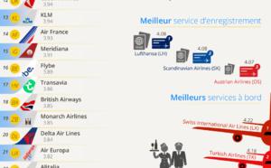 Infographie - eDreams : Luxair, compagnie préférée des clients en 2015