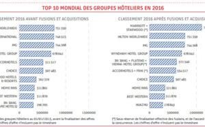 Marriott et Starwood fusionnent et deviennent le 1er groupe hôtelier mondial