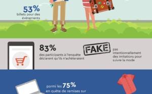 68 % des consommateurs réservent uniquement leurs voyages sur Internet