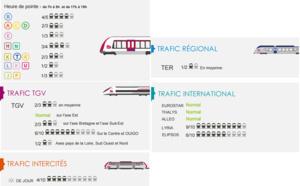 SNCF : toutes les prévisions de trafic pour mercredi 18 mai 2016