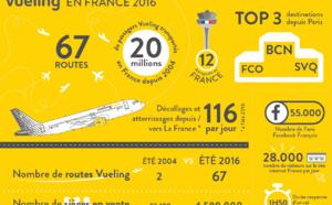 Infographie : Vueling passe la barre des 20 millions de passagers en France